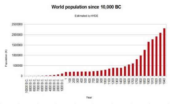 Graph-World-Population-History-Estimated-By-HYDE